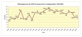 Lexikon Bild 087: Ergebnisse der SPD bei Landtagswahlen [Georg-von-Vollmar-Akademie e.V.]